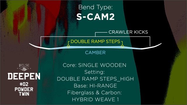 Bend Type:DIFFERENT CAMBER